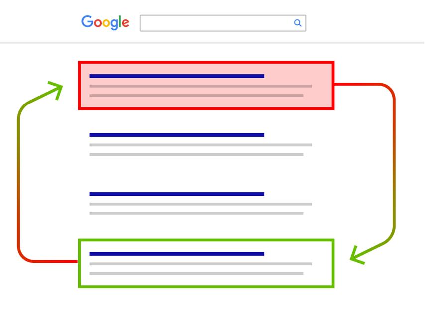 Google-Rankbrain-rangiranje